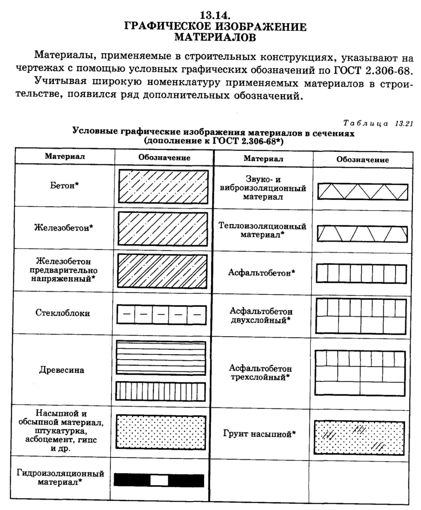 Маркировка строительных материалов