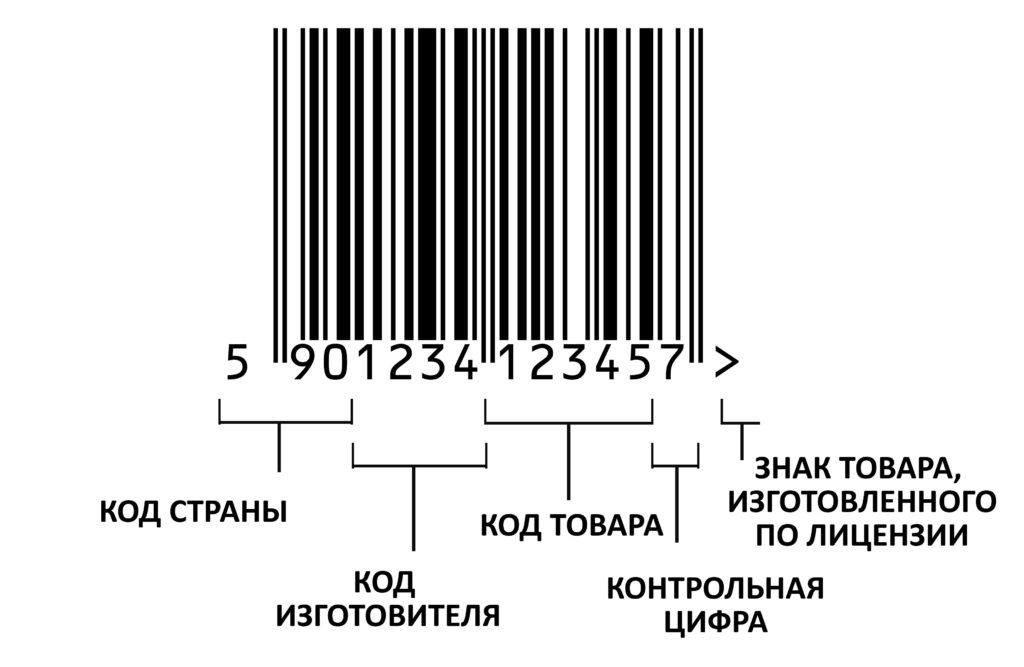 Штрих код что означают цифры