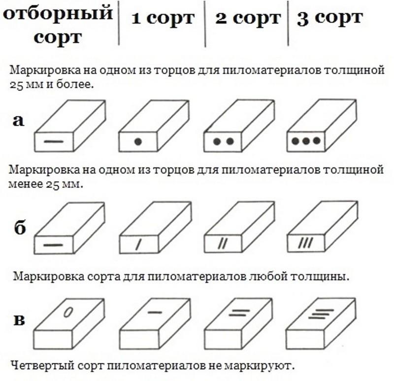 Маркировка деревянных изделий